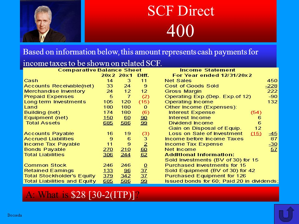 SCF Direct 400 A: What is $28 [30-2(ITP)]